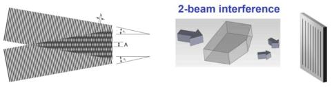 프리즘을 이용한 2-beam interference patterning