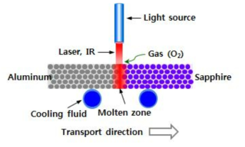 레이저를 이용한 열처리 기술 개념 모식도