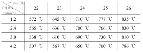 파워 및 이동 속도에 따른 열처리 온도 측정 결과