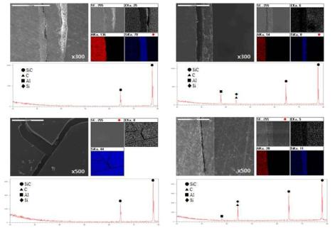 각 열처리 조건에 따른 시편의 표면과 단면의 SEM 및 EDS 이미지, XRD data
