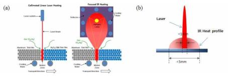 (a) IR heater를 이용한 박막 형성 모식도와 (b) 레이저 빔을 이용한 박막 형성 모식도 비교 이미지