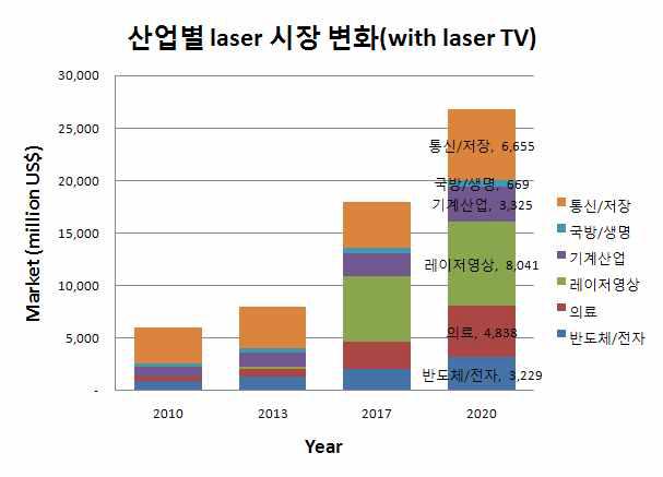 산업별 레이저 시장변화