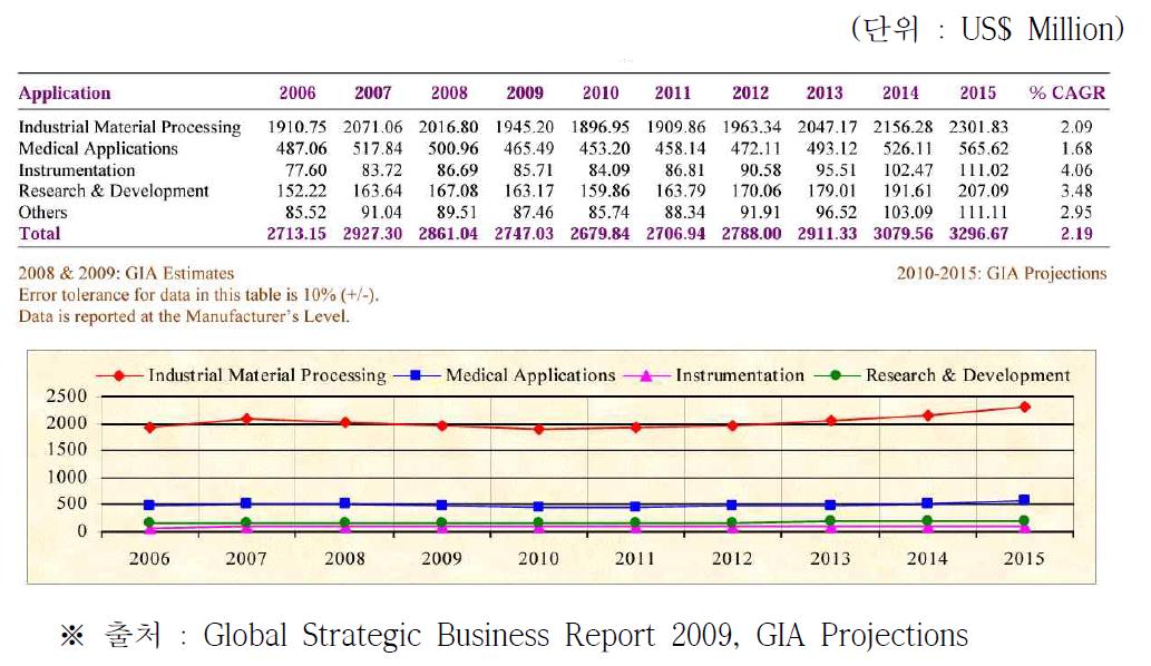 전 세계 레이저 응용분야별 시장전망 (2006 ~ 2015)