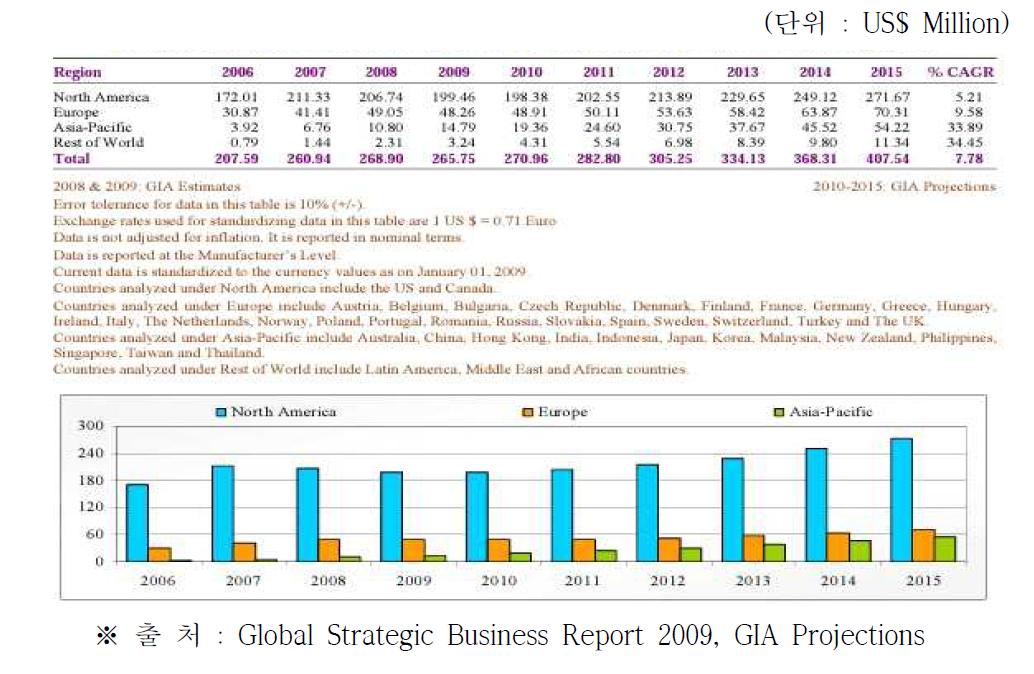 전세계 광섬유 레이저 응용분야별 시장전망 (2006 ~ 2015)
