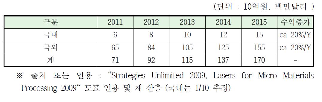 광섬유 레이저 세계 시장 및 국내시장 수익률