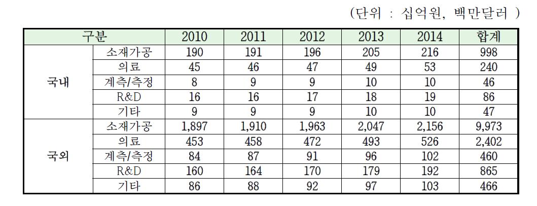 레이저 응용분야별 예상시장 총매출액