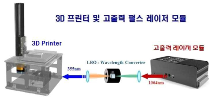 3D 프린터 및 고출력 펄스 레이저 모듈 (노티스 개발 예정)