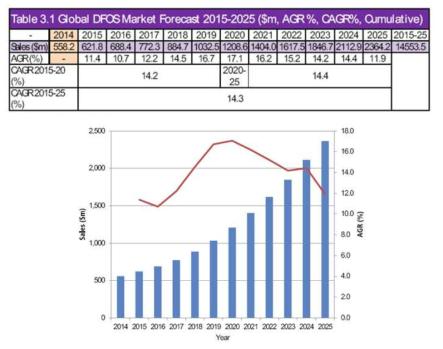 분포형 광섬유 센서 세계시장 동향, Visiongain 2015