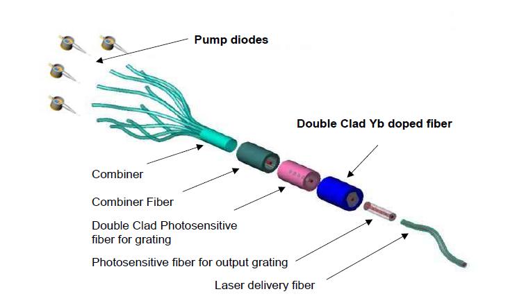 광섬유 레이저 구성 개략도