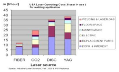 광섬유 레이저 유지 보수 비용