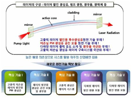 광섬유 레이저 기술 개발 개념도
