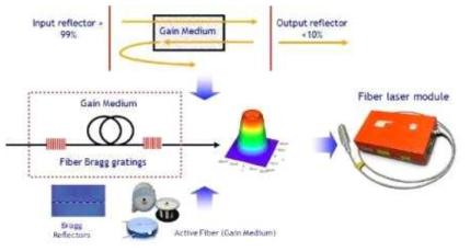 광섬유레이저 모듈 구조 및 공진기