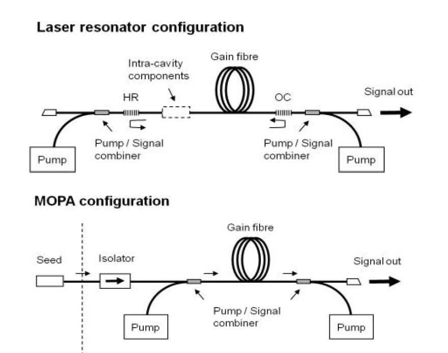 고출력 광섬유 레이저 시스템의 단일 공진기 구조와 MOPA 구조