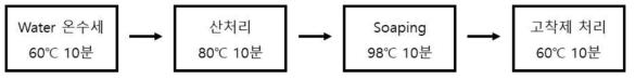 원단의 조제수세 과정