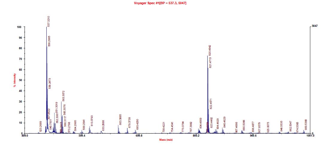 Violet Dye의 MALDI-TOF-MS 스펙스럼