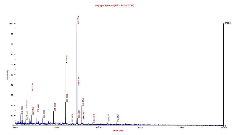 Blue Base의 추가정제 후 MALDI-TOF-MS 스펙스럼