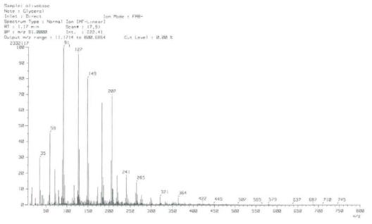 합성된 olive base 색재의 GC-MS 스펙트럼