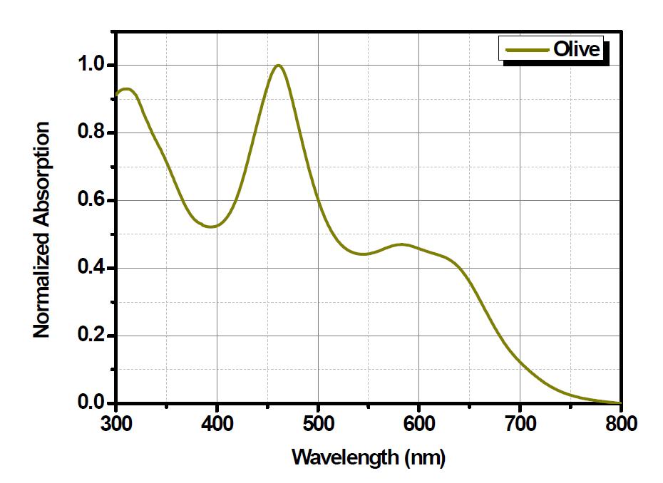 합성된 olive 색소의 UV-Vis 흡광 스펙트럼