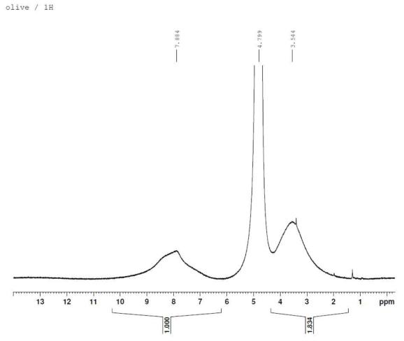 합성된 olive 색재의 NMR (500MHz) 스펙트럼