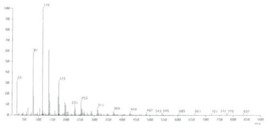 합성된 olive 색재의 GC-MS 스펙트럼