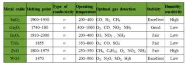 금속 산화물 기반의 센서 특성
