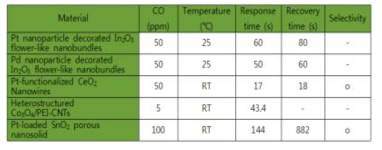 상온 동작될 때 CO 센서의 반응특성