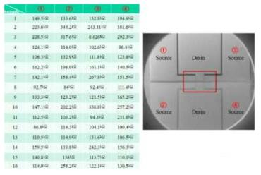 센서칩 저항 측정
