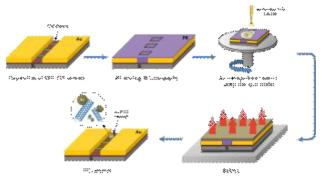 CO 센서 표면처리 공정 기술