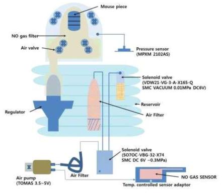 Aerocrine社의 NIOX MINO 제품의 구조 개략도