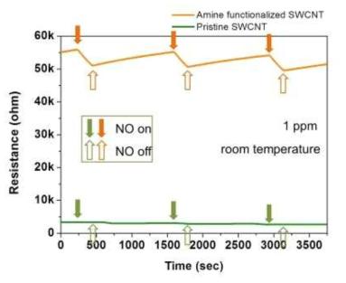 1 ppm 농도에서 SWNT 센서의 NO 센싱 특성.