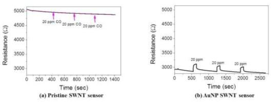 20 ppm CO에 대한 (a) Pristine SWNT 센서의 동작 특성과 (b) Au NP SWNT 센서의 동작 특성.