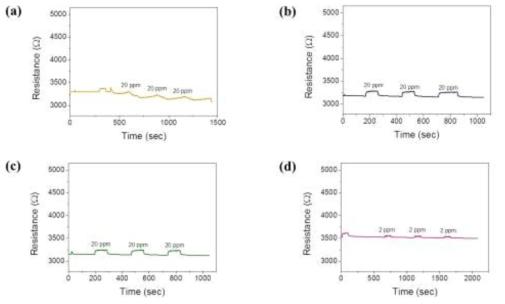 ppm에서 Au NP SWNT 센서의 반응도 측정 (a) NO, (b) Benzen, (c) Toluen, (d) Xylene