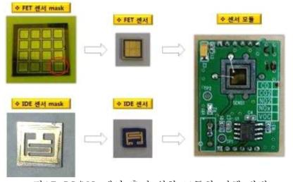 CO/NO 센서 측정 위한 모듈화 진행 방법