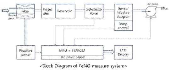 호기가스의 일종인 CO 분석 시스템의 전체 구성도