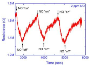 2ppm NO 가스에 반응하는 NO 센서의 센싱특성