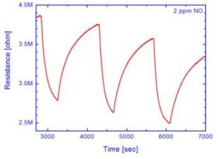 IDE 전극을 이용하여 제작된 NO 센서의 센싱 특성