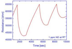 NO가 1 ppm일 때 상온 에서 측정된 센싱특성