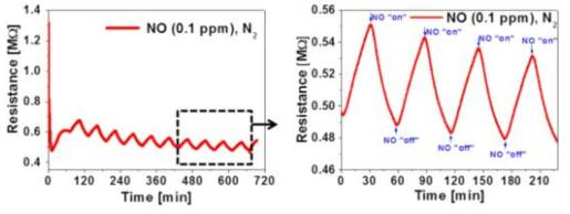 0.1 ppm 농도에서 SWNT 센서의 NO 센싱 특성.