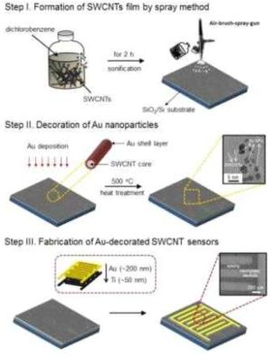 금 나노입자 기능화 처리된 CO 센서 제작 공정
