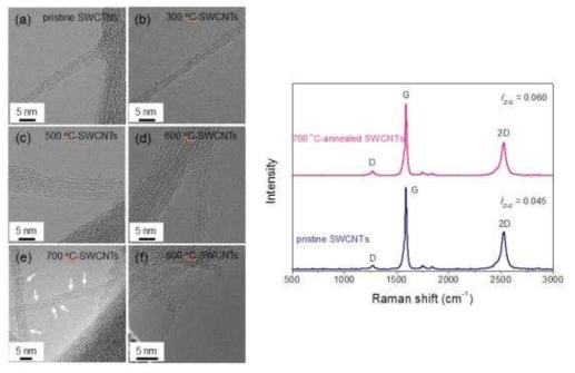 열처리 온도에 따른 TEM 사진(좌)과 라만 분광 분석 결과(우)