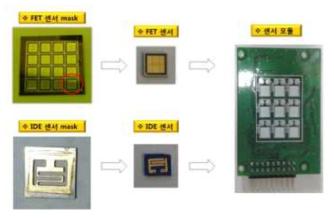 CO/NO 센서 측정 위한 센서 어레이 모듈화 진행 방법
