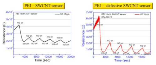 결함 유무에 따른 NO 가스 (10 ppb) 반응성 비교.