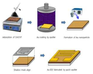금 나노입자 기능화 처리된 CO 센 서 제작 공정