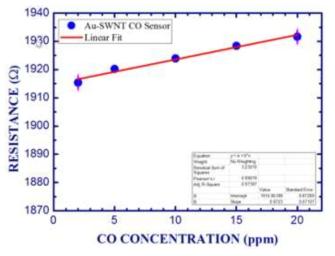 Au NP가 기능화된 SWCNT 센서에서 CO가스의 선형성 결과