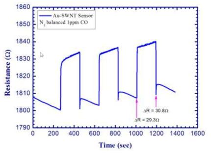 CO 센서의 최소 검지농도는 1ppm임을 보여주는 실험결과