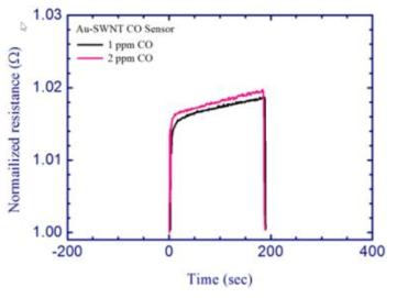 분해능 평가를 위한 1과 2 ppm의 CO 가스 농도에 대한 Au NPs-SWCNTs 센서 반응성 비교.