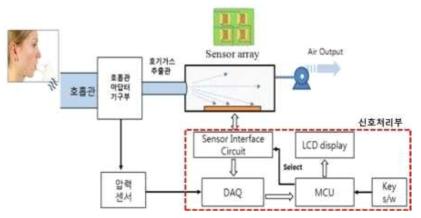 호기가스용 복합 센서 플랫폼의 측정 메카니즘 설 계도