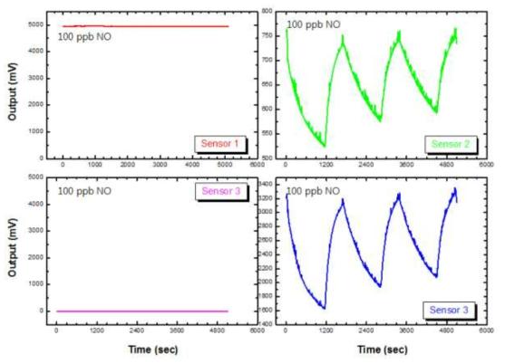 NO 가스 농도가 100 ppb 일 때 2×2 센서 어레이 모듈의 측정 결과