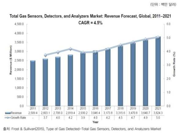 세계 가스센서 시장 규모 및 전망