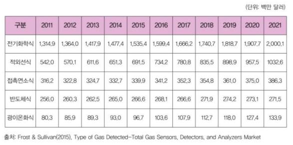 기술구분에 따른 가스센서 시장규모